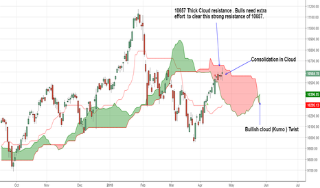 NIFTY: 10657 Thick Cloud resistance Bulls need extra effort 2 clear it.