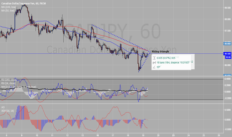 CADJPY: Rising triangle