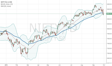 NIFTY: Nifty at make or breeeak junction