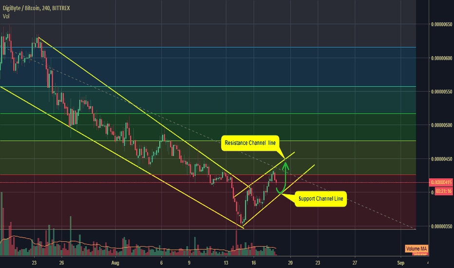 DGBBTC: DGBBTC Following Up channel Pattern - Technical Analysis