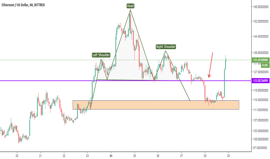ETHUSD: Ethereum Head and shoulder successfully completed