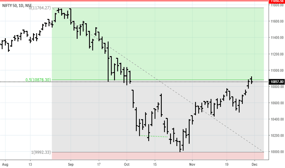 NIFTY: Nifty At 50% Retracement Level