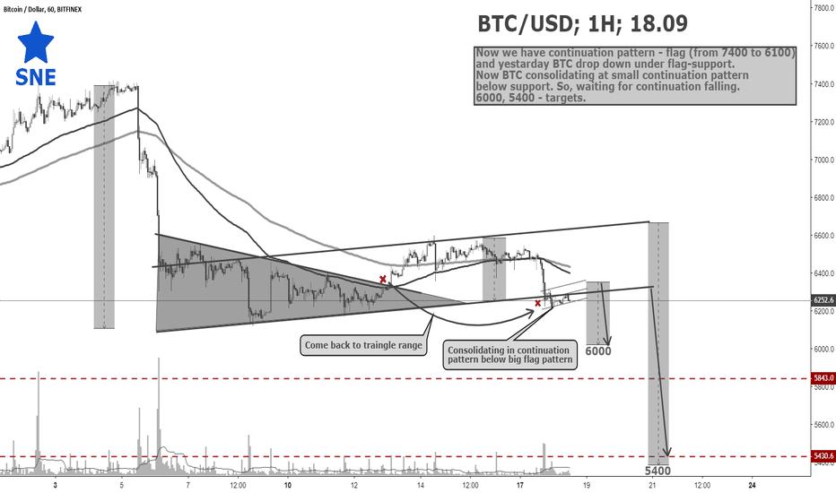 BTCUSD: BTC/USD; 1H; 18.09 by @SupernovaElite