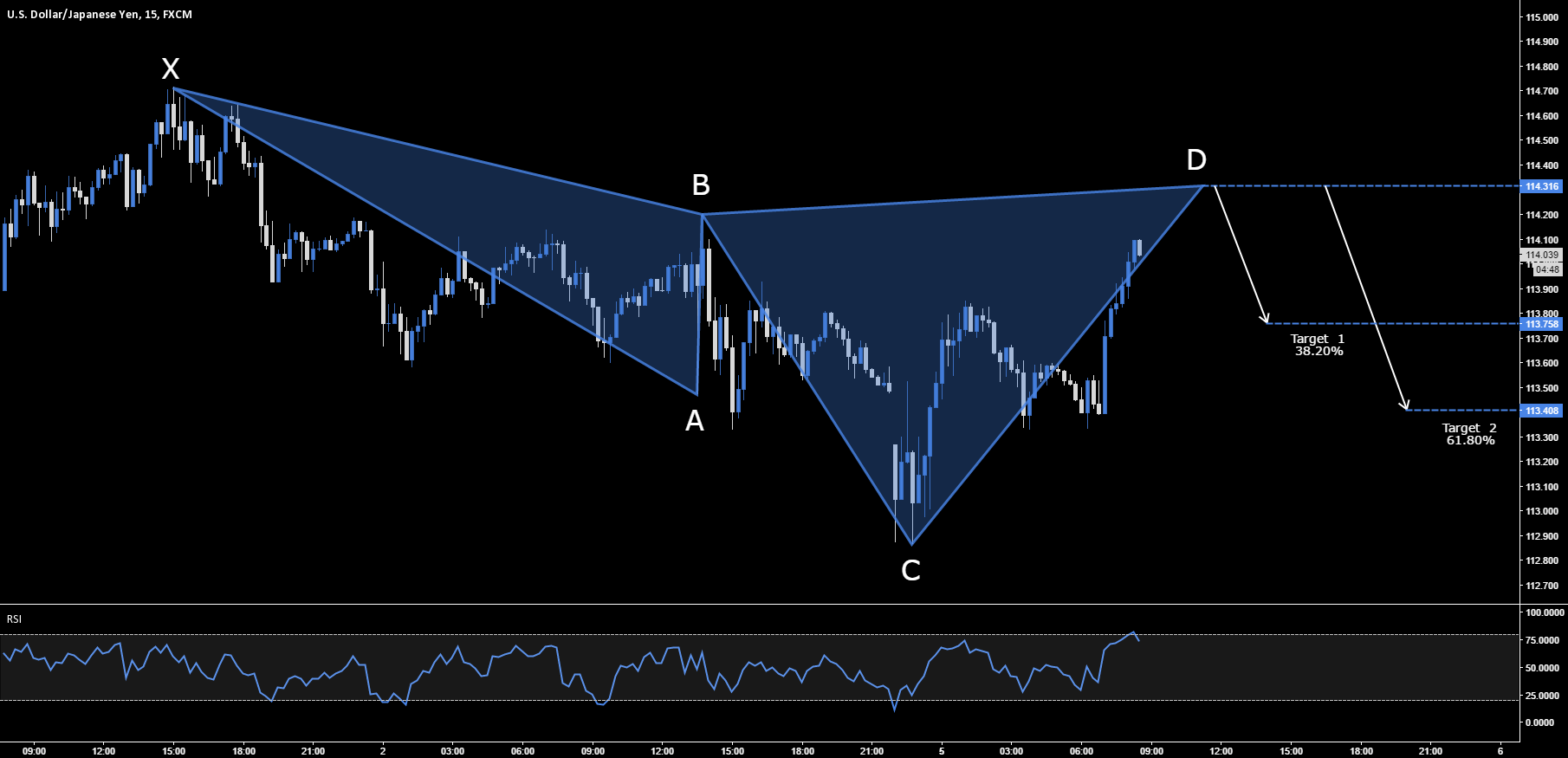USD.JPY - BEARISH CYPHER SETUP - 114.316