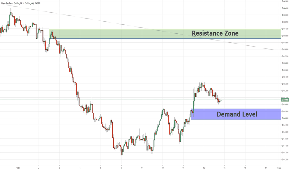 NZDUSD: Swing Analysis NZDUSD 14/10/2018