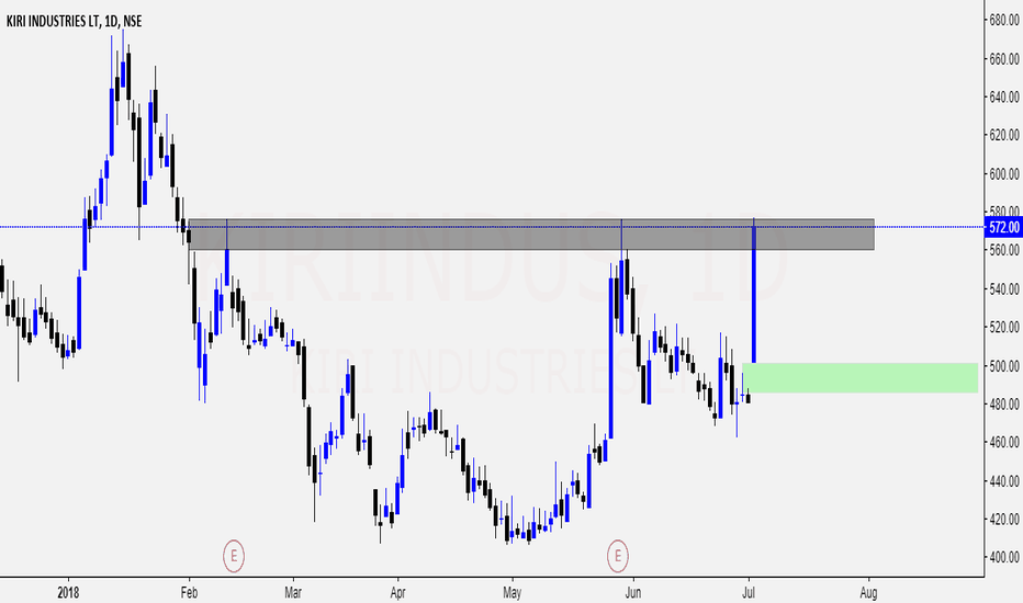 KIRIINDUS: KIRI INDUTRYS trying to breakout resistance