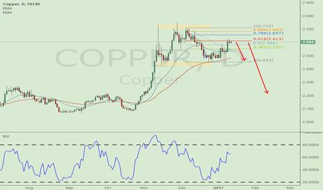 COPPER: short Copper