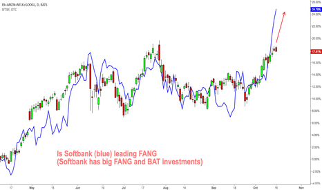 FB+AMZN+NFLX+GOOGL: Is $SFTBF leading $FANG