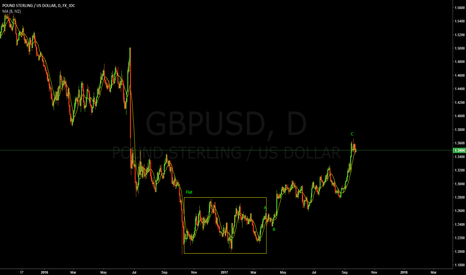 GBPUSD: GBPUSD DAY    Long Term Short