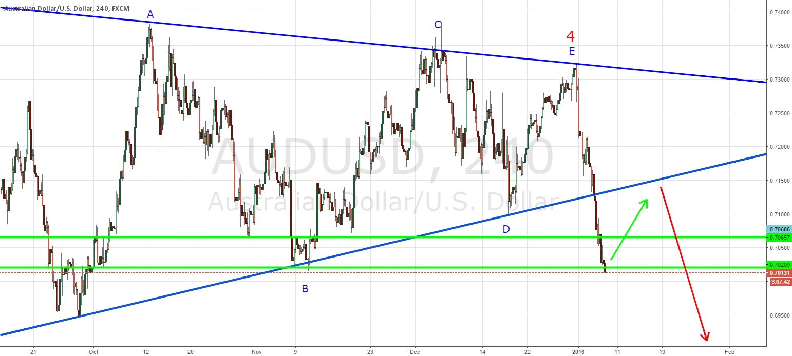 AUDUSD waiting for consolidation and sell
