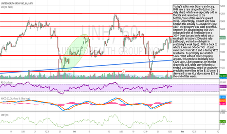 UNH: UNH - facing $120 resistance again