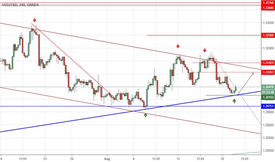 USDCAD: USDCAD Making A Move