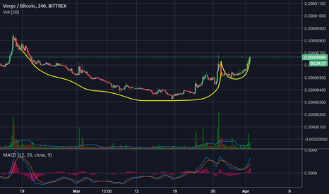XVGBTC: Alaadin Lamp forming on XVG