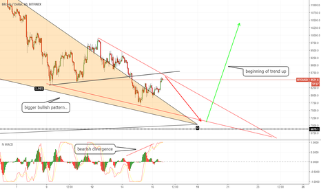 BTCUSD: BTC in final days of down trend