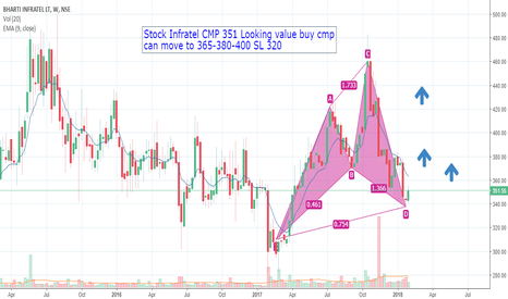 INFRATEL: Stock INFRATEL value buy above 340 SL 320 TGT 365-385-410