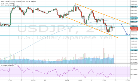 USDJPY: USDJPY Possible moves