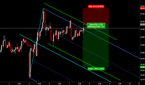 AUDJPY: AUDJPY: Sell Setup at Slide Parallel of Median Line