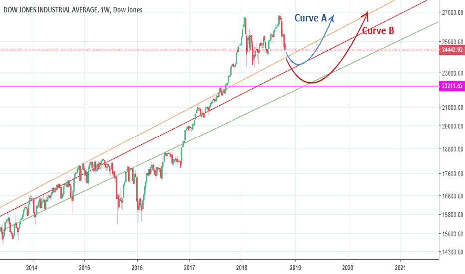 DJI: Dow Jones /DJI seems set to make one of these two route