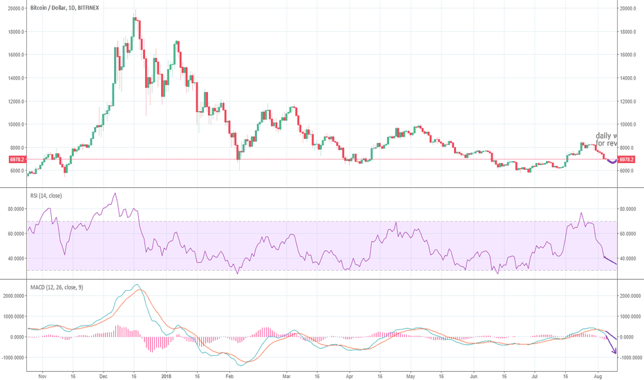 BTCUSD: Short Bitcoin now! until clear bull signal