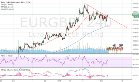 EURGBP: Today's Chart