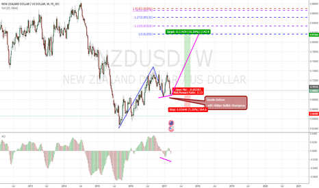 NZDUSD: Keep it Simple & Be Patient