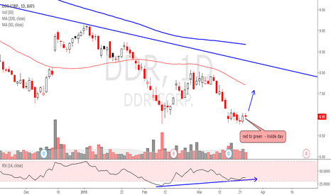 DDR: Liking the possibility of a bounce