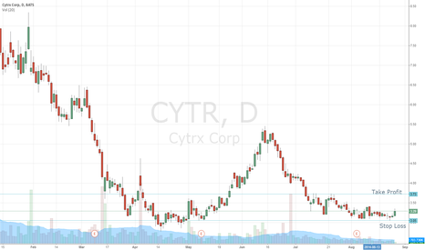 CYTR: CYTR is ready for long