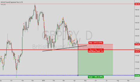 GBPJPY: GBPJPY possible break of strong support (175.5)