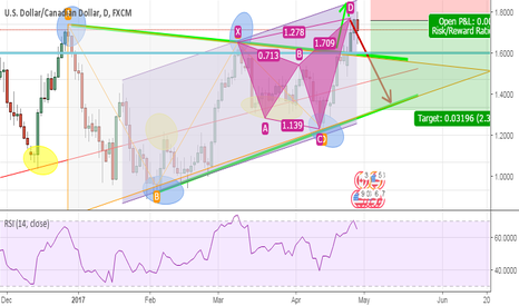 USDCAD: Bearish Gartley USDCAD