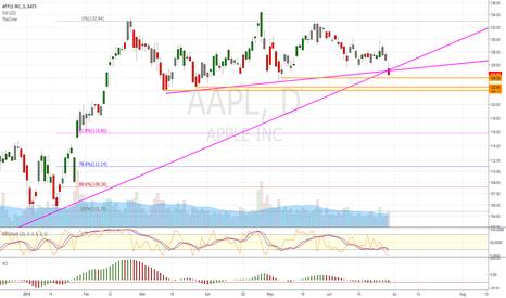 AAPL: AAPL - Break Down