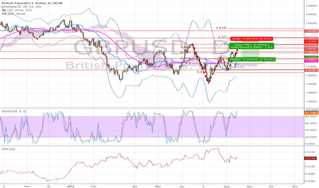 GBPUSD: Harmonic bat(ish) nearing completion