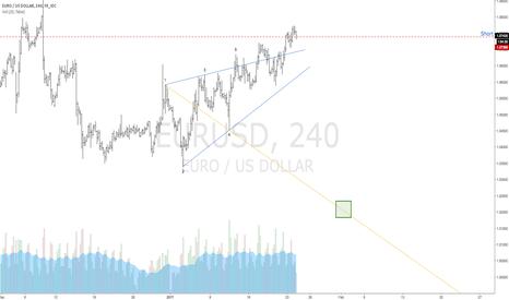 EURUSD: $EURUSD   Bearish Wolfe Wave   1-4 Target Line