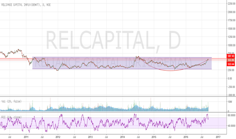 RELCAPITAL: RELCAPITAL - Flat Channel Breakout - Bullish
