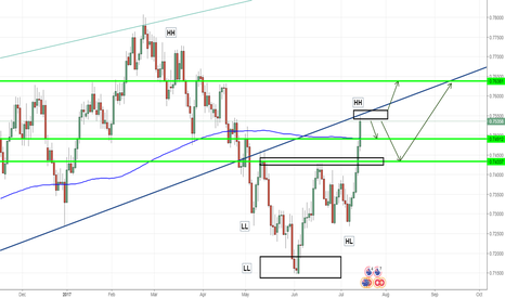 AUDCHF: AUDCHF trading outlook