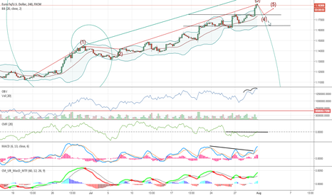 EURUSD: EURUSD, 240, Short term pullback