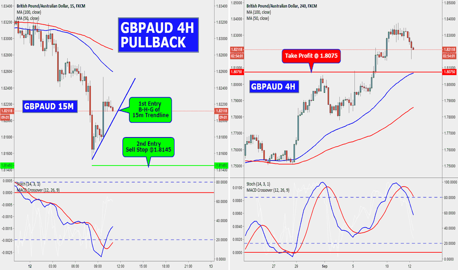 GBPAUD: GBPAUD 15M/4H BEARISH PULL BACK