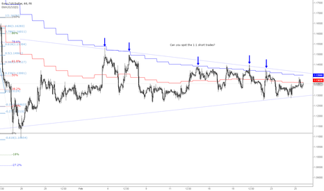 EURUSD: #EUR consolidating within a large pennant...