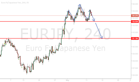 EURJPY: EURJPY Head and Shoulders Pattern