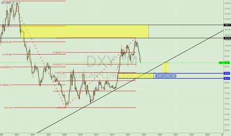 DXY: 美元指数86不远了