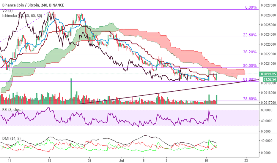 BNBBTC: BNB - back to trend and gearing up again.