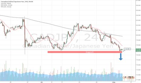 CADJPY: Day trading strategies on CADJPY by AzaForex forex broker