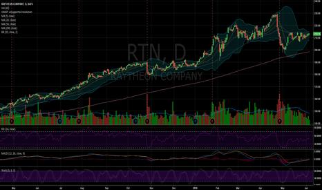 RTN: $RTN Creeping up