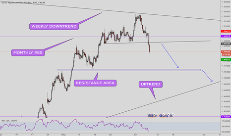 EURAUD: AUDUSD don't miss this one!