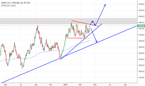 XAUUSD: Will gold continue rising?