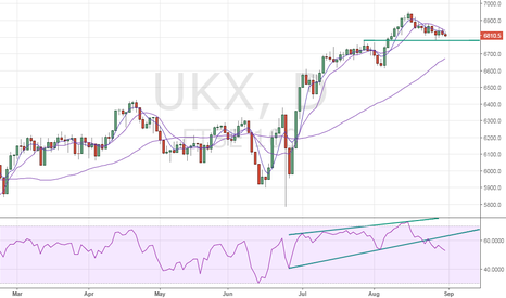 UKX: FTSE100 – Bears await break below 6780
