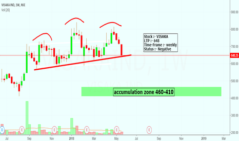 VISAKAIND: visaka in bearish pattern