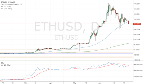 ETHUSD: ETH - Still looking bearish