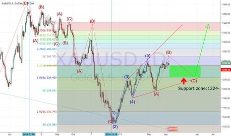 XAUUSD: Elliott Wave Analysis On Gold.