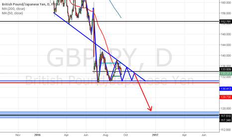 GBPJPY: formation of a new pattern of descending triangles gbpjpy short