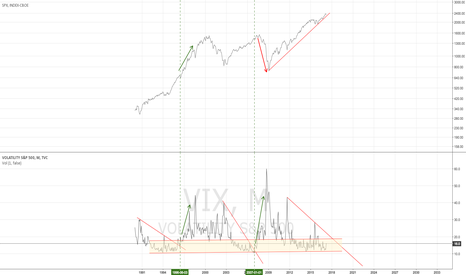 VIX: VIX monthly - the weird chart of vix